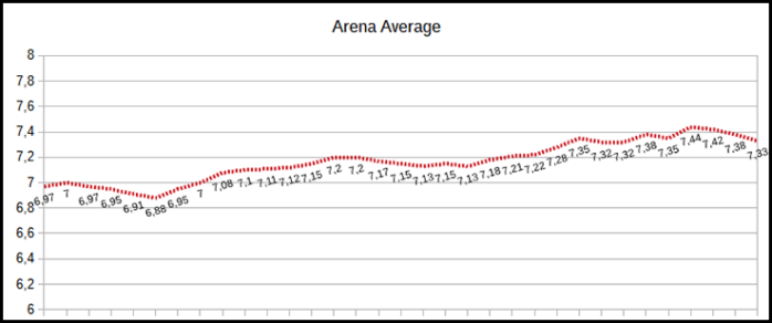 tabela arena average