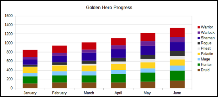 tabela golden hero progress