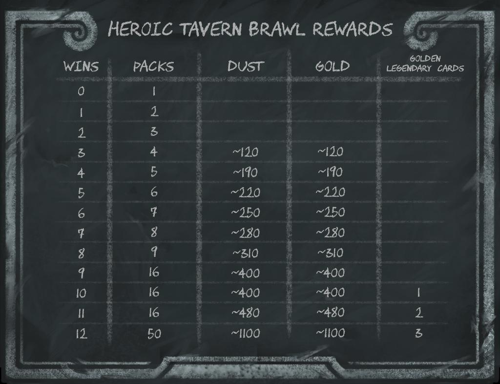 Taverna heroica recompensas